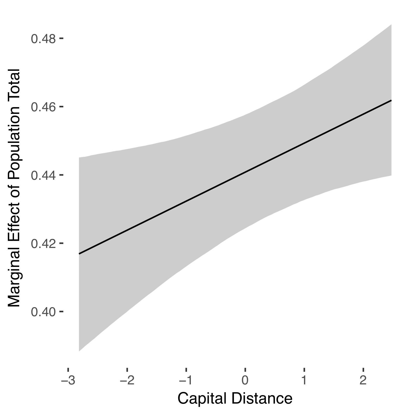 marginal effects plot generated by BayesPostEst